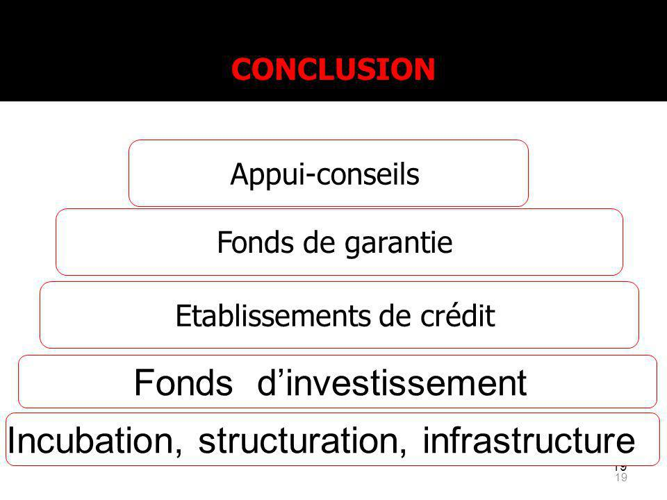 Fonds d'investissement