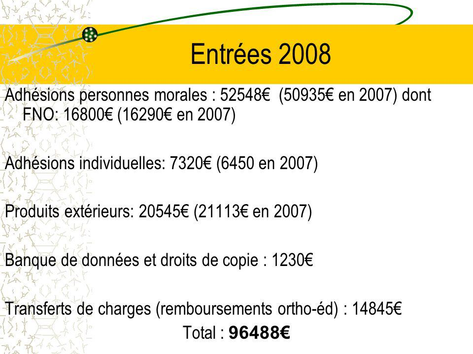 Entrées 2008 Adhésions personnes morales : 52548€ (50935€ en 2007) dont FNO: 16800€ (16290€ en 2007)