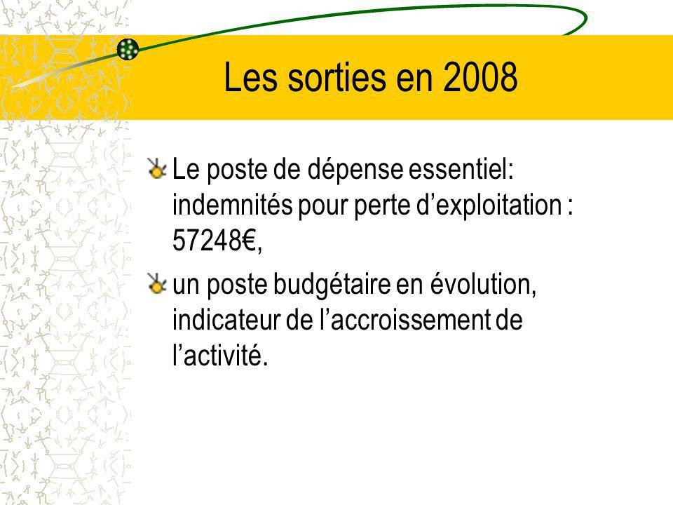 Les sorties en 2008 Le poste de dépense essentiel: indemnités pour perte d'exploitation : 57248€,