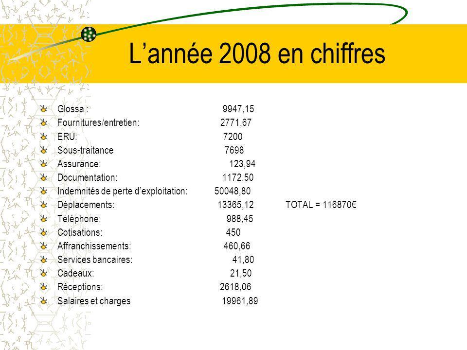 L'année 2008 en chiffres Glossa : 9947,15