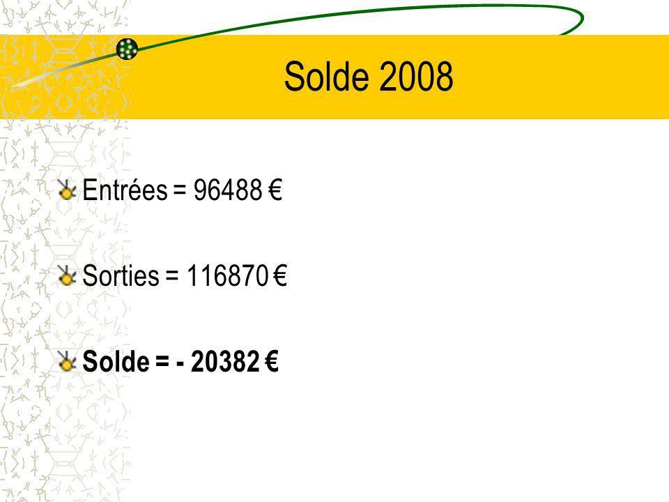 Solde 2008 Entrées = 96488 € Sorties = 116870 € Solde = - 20382 €