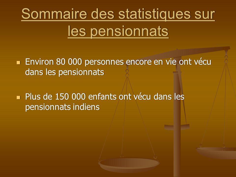 Sommaire des statistiques sur les pensionnats
