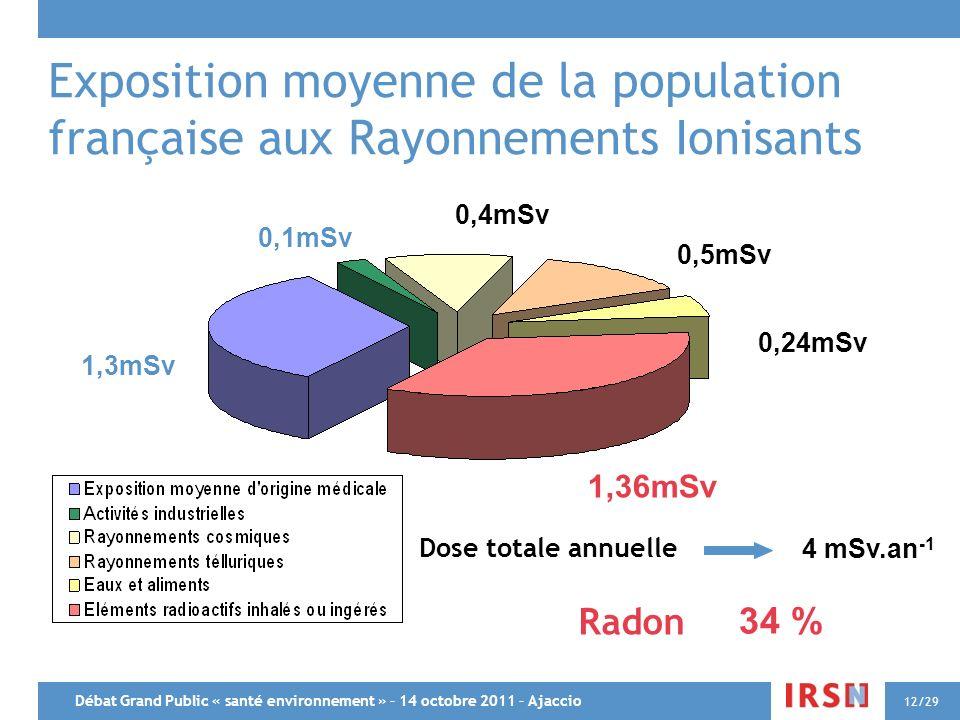 Exposition moyenne de la population française aux Rayonnements Ionisants