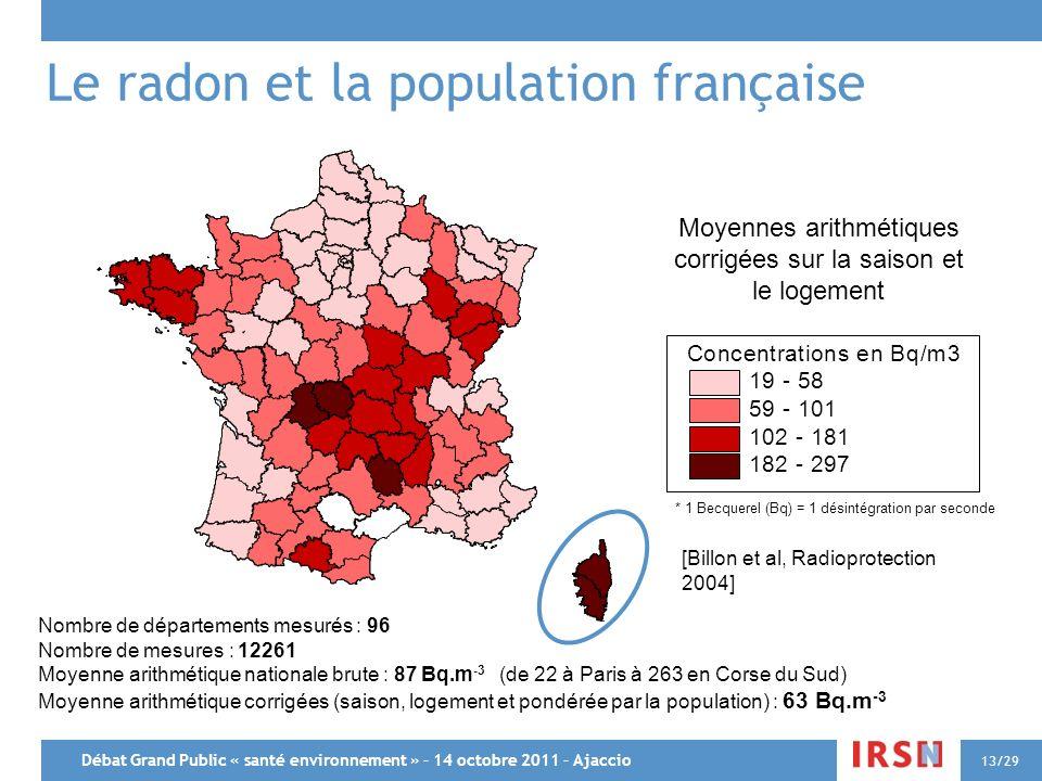 Le radon et la population française