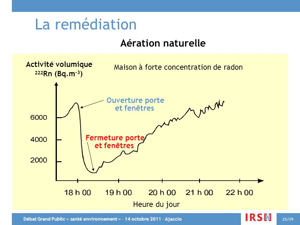 La remédiation Aération naturelle Activité volumique