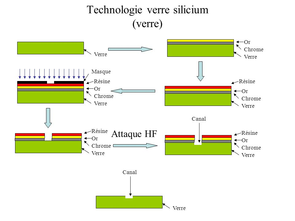 Technologie verre silicium (verre)