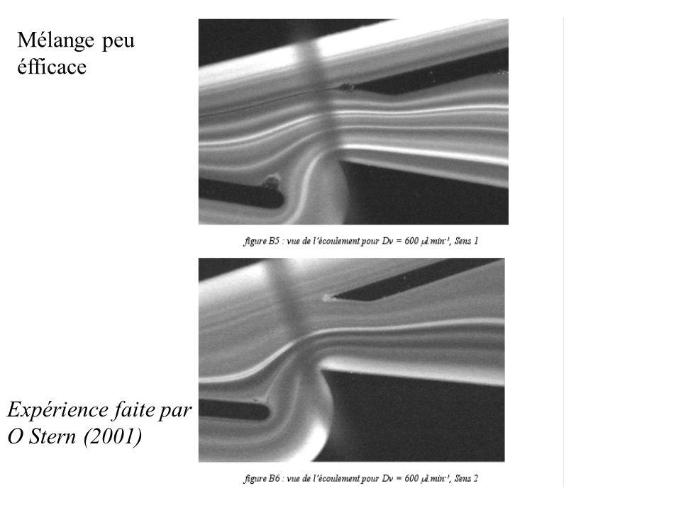 Mélange peu éfficace Expérience faite par O Stern (2001)
