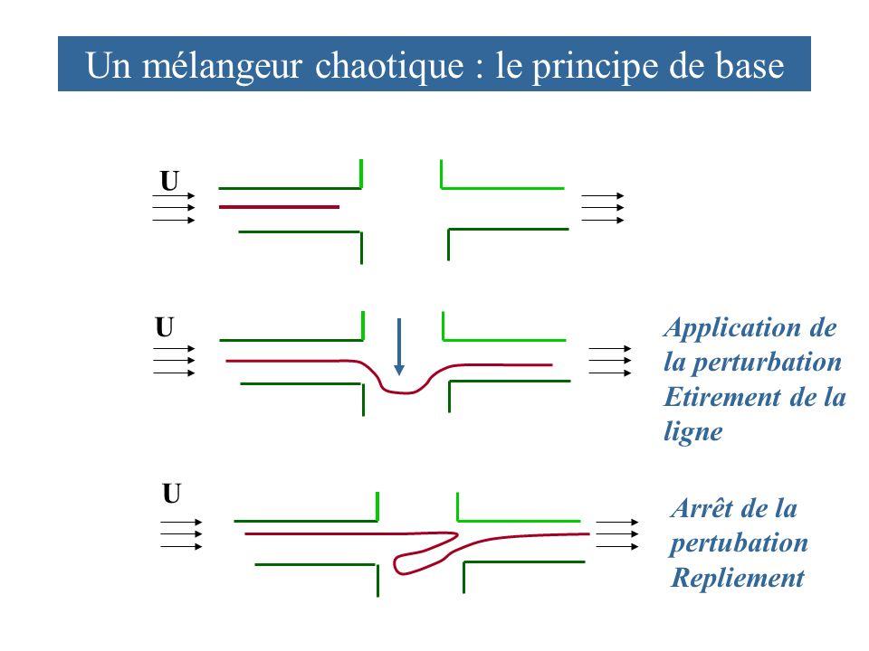 Un mélangeur chaotique : le principe de base