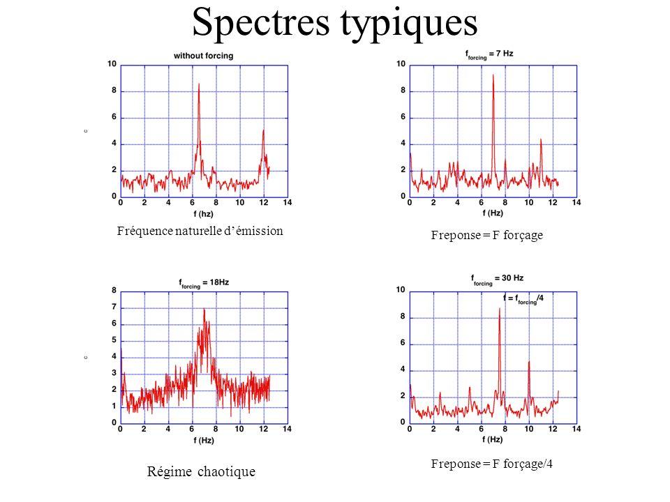 Spectres typiques Régime chaotique Fréquence naturelle d'émission