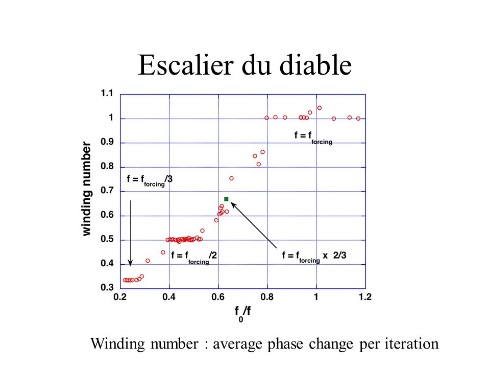 Escalier du diable Winding number : average phase change per iteration