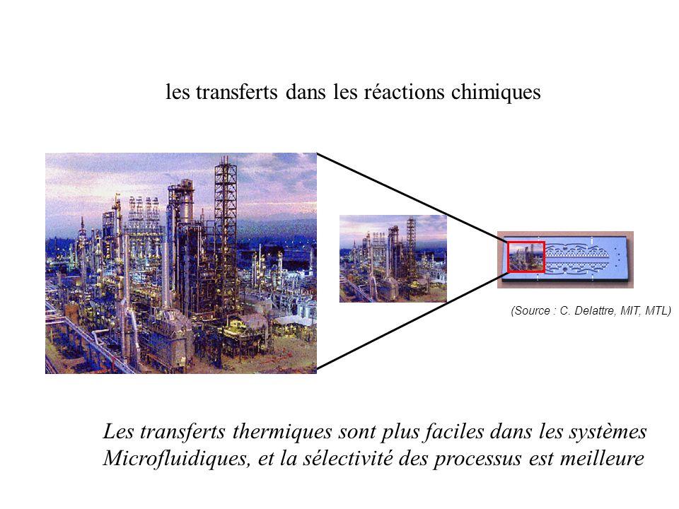les transferts dans les réactions chimiques