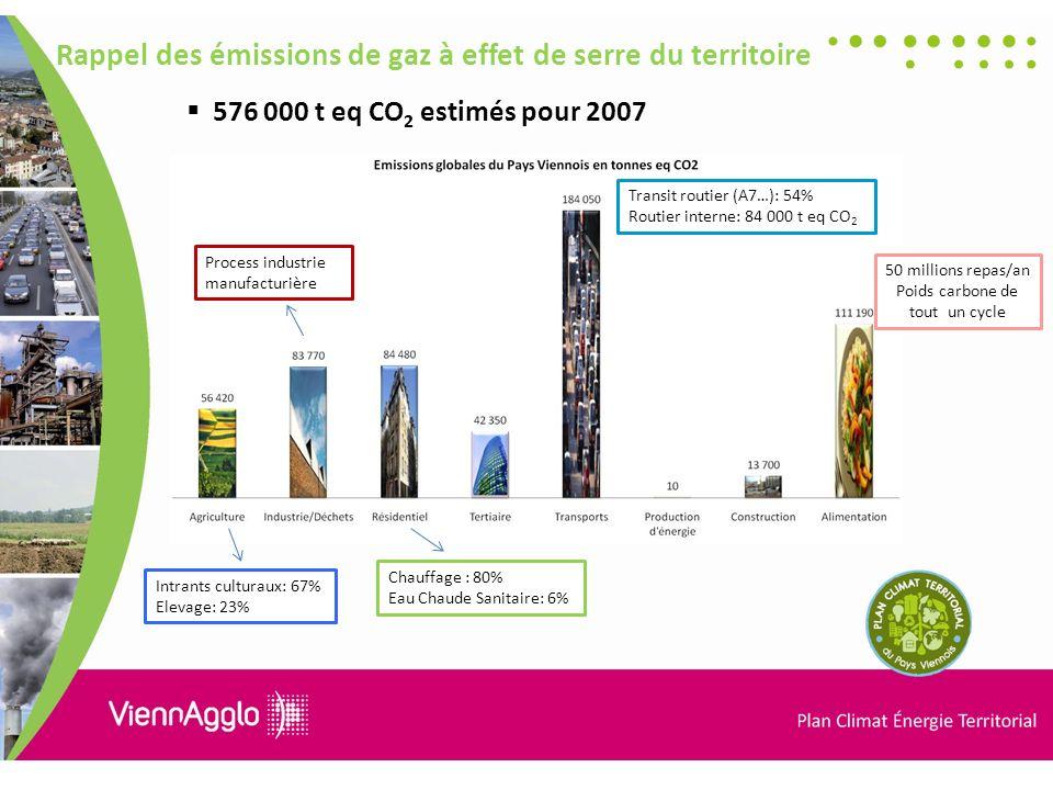Poids carbone de tout un cycle