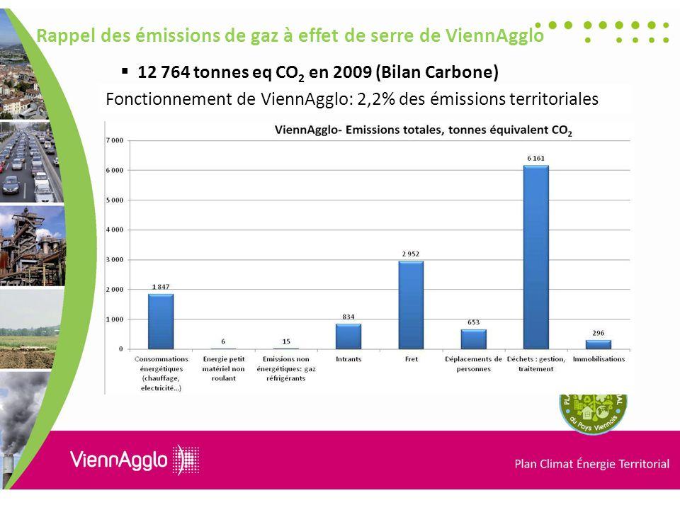Rappel des émissions de gaz à effet de serre de ViennAgglo