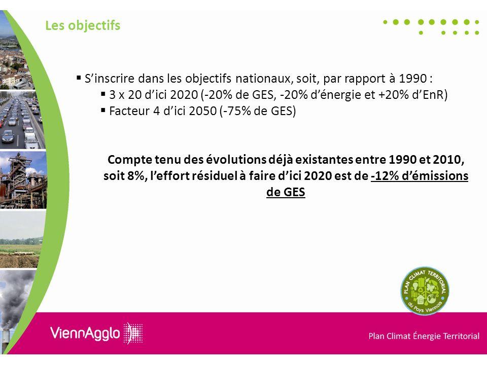 Les objectifs S'inscrire dans les objectifs nationaux, soit, par rapport à 1990 : 3 x 20 d'ici 2020 (-20% de GES, -20% d'énergie et +20% d'EnR)