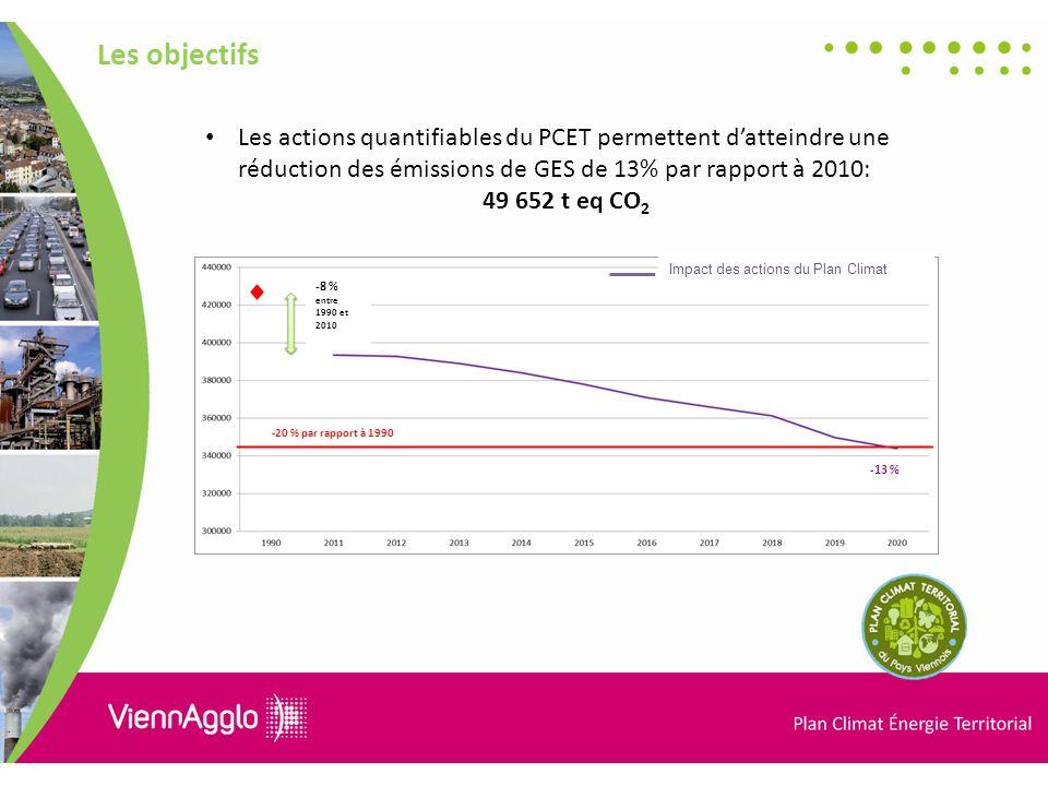 Les objectifs Les actions quantifiables du PCET permettent d'atteindre une réduction des émissions de GES de 13% par rapport à 2010: