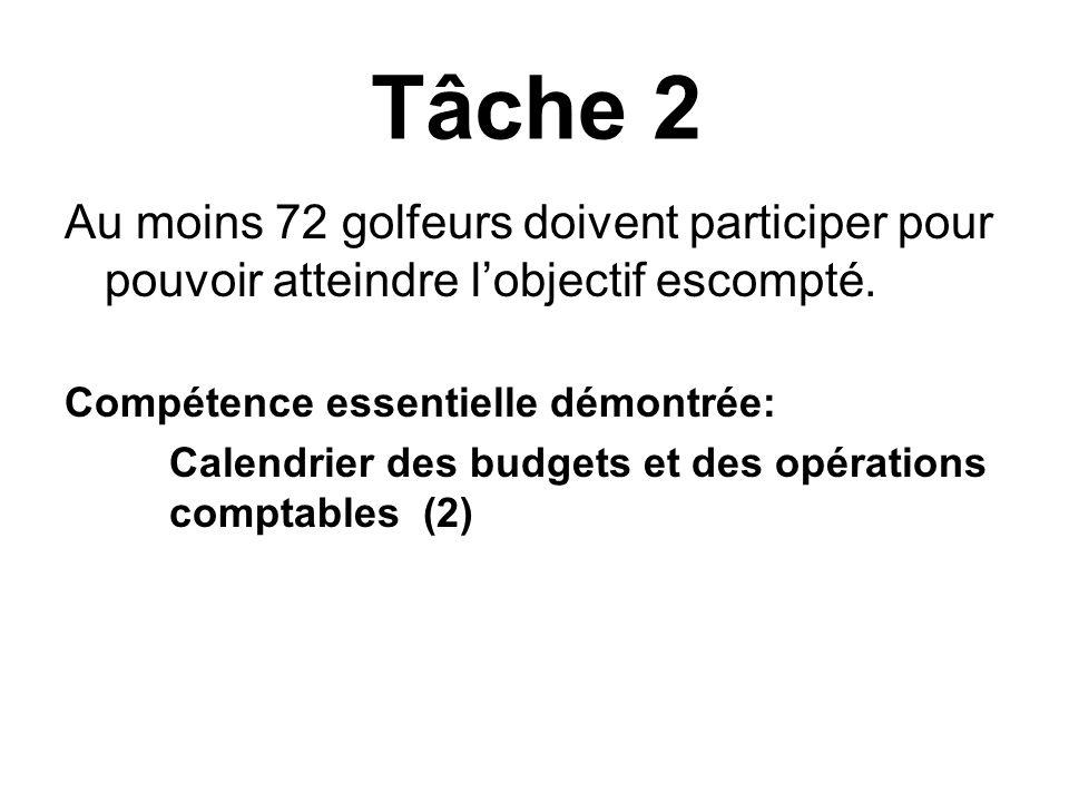 Tâche 2Au moins 72 golfeurs doivent participer pour pouvoir atteindre l'objectif escompté. Compétence essentielle démontrée: