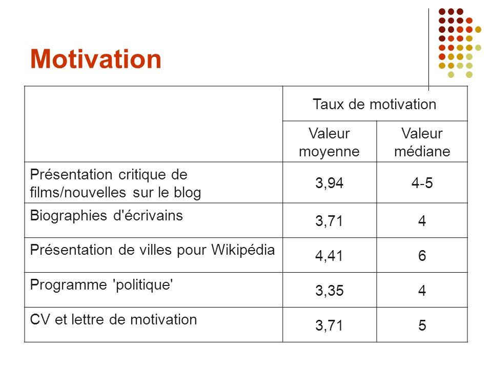 Motivation Taux de motivation Valeur moyenne Valeur médiane