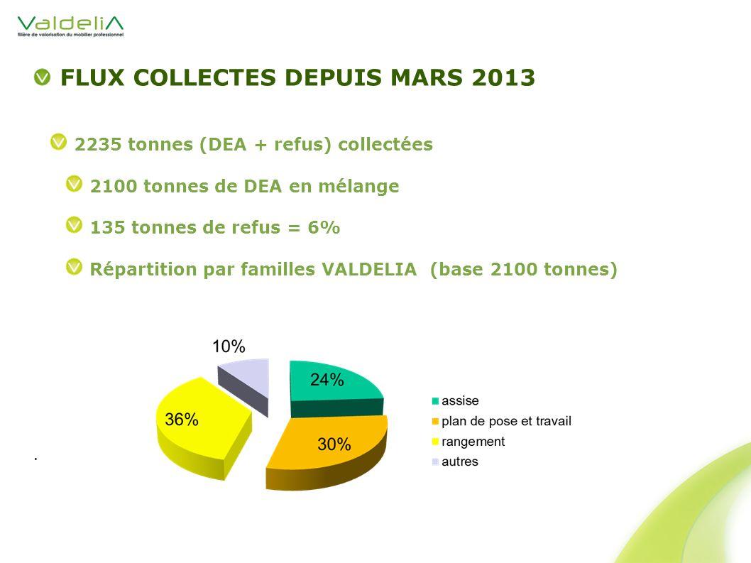 FLUX COLLECTES DEPUIS MARS 2013
