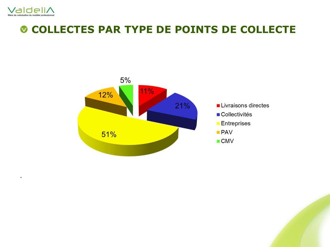 COLLECTES PAR TYPE DE POINTS DE COLLECTE