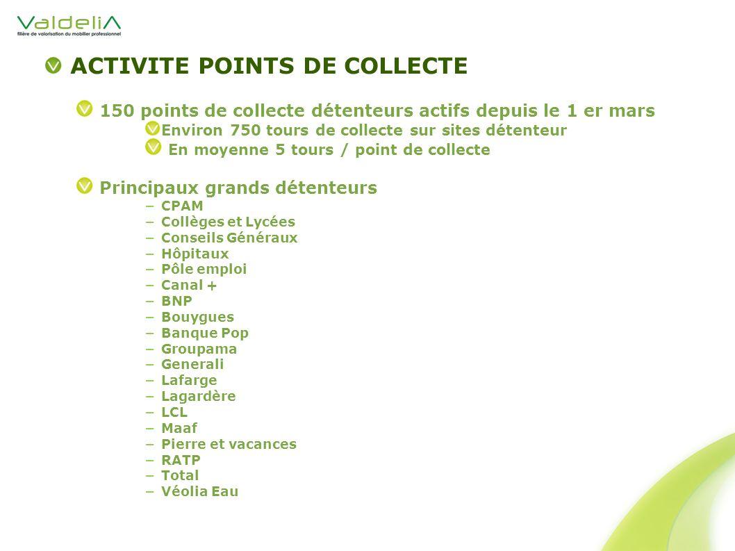 ACTIVITE POINTS DE COLLECTE