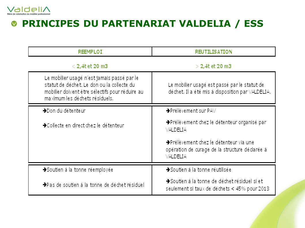 PRINCIPES DU PARTENARIAT VALDELIA / ESS