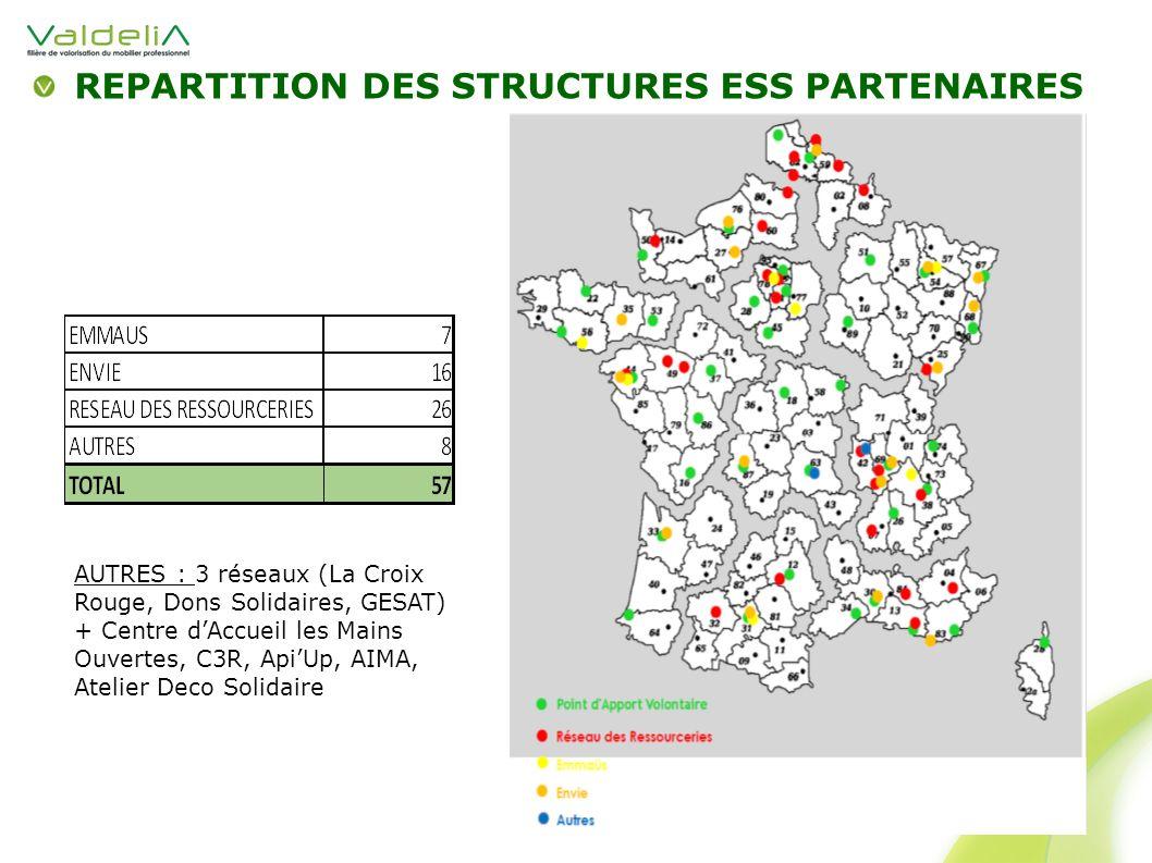 REPARTITION DES STRUCTURES ESS PARTENAIRES