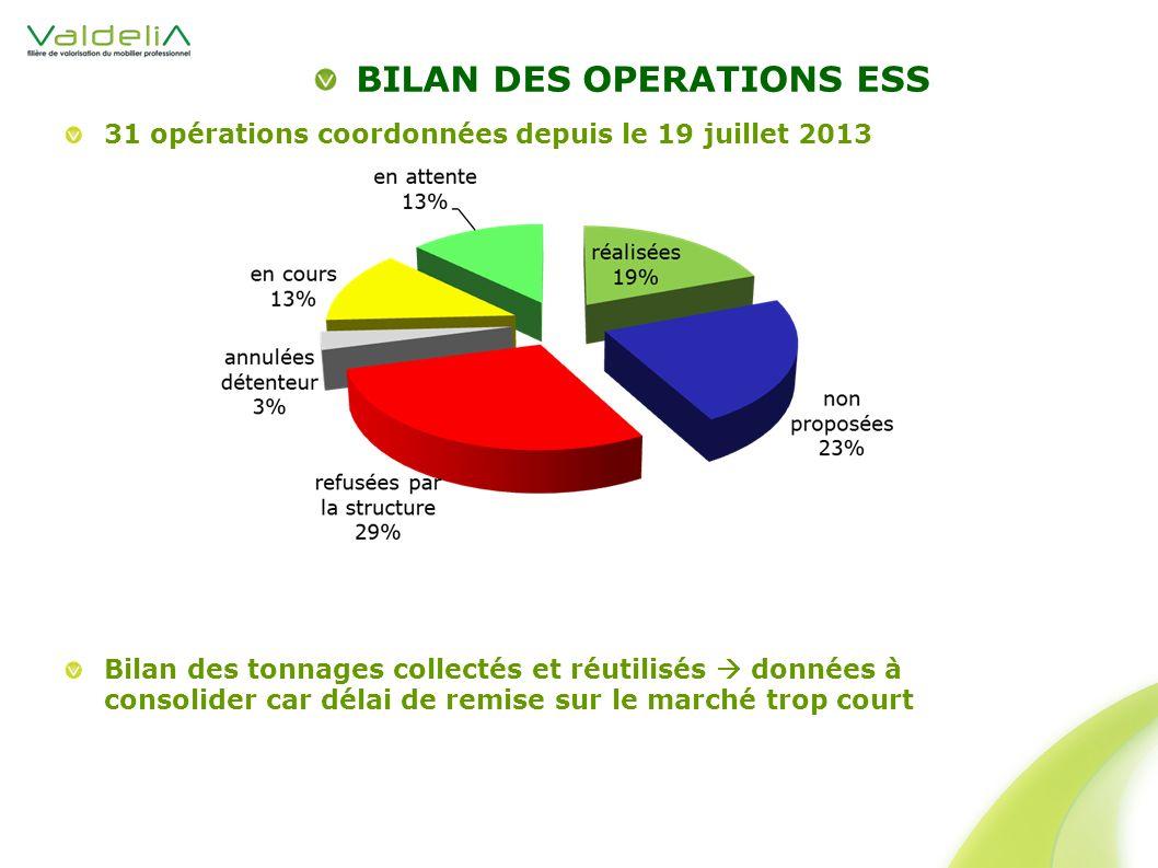BILAN DES OPERATIONS ESS