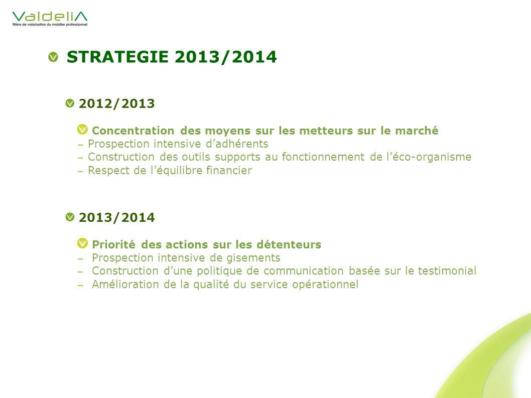 STRATEGIE 2013/2014 2012/2013. Concentration des moyens sur les metteurs sur le marché. Prospection intensive d'adhérents.