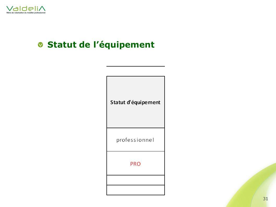 Statut de l'équipement