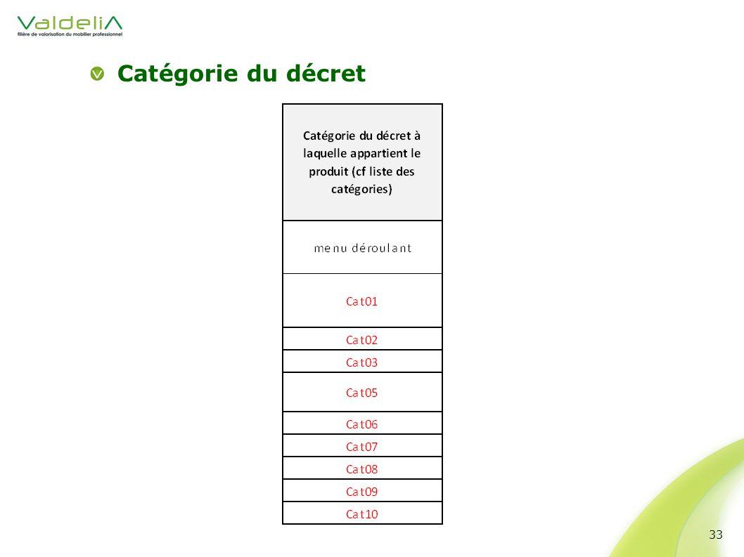 Catégorie du décret