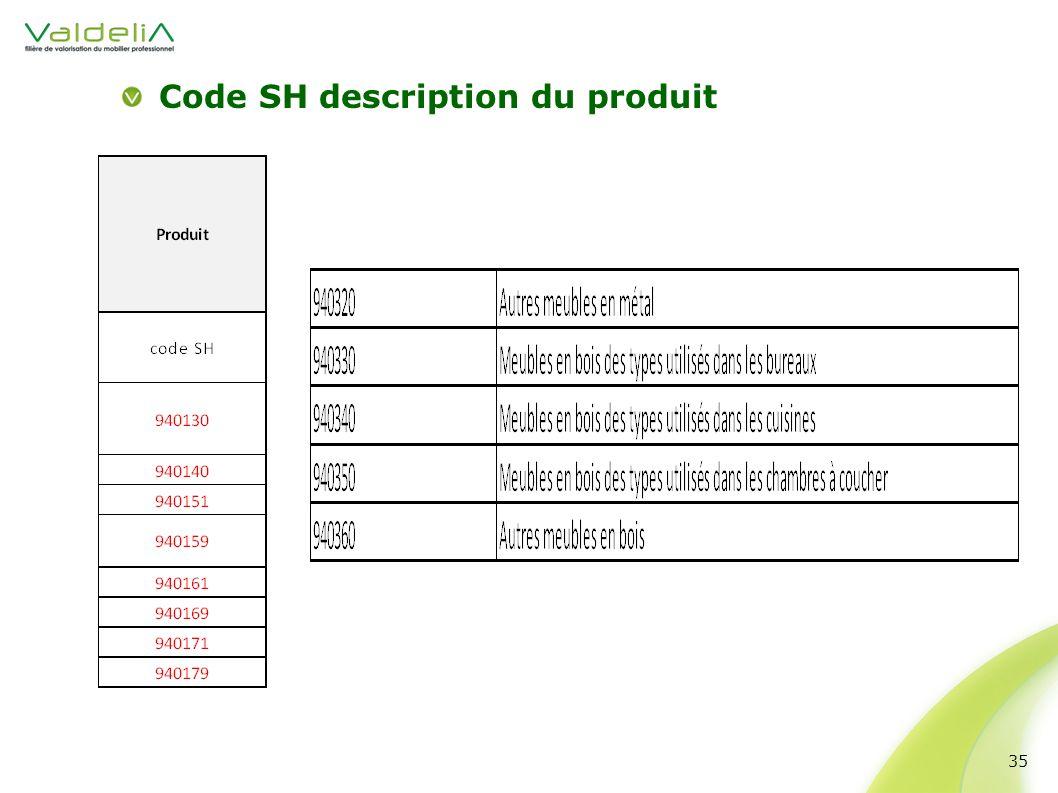 Code SH description du produit