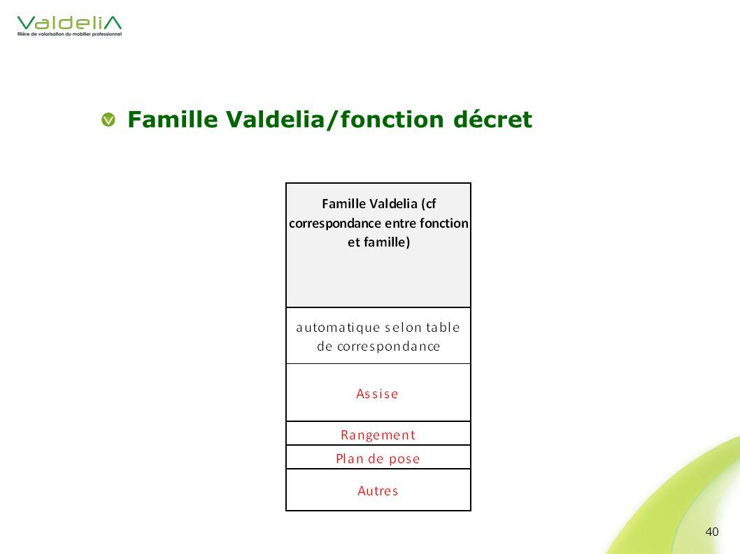 Famille Valdelia/fonction décret