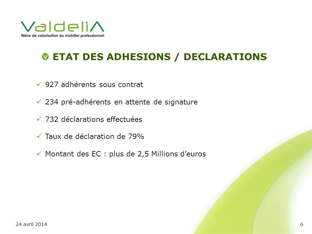 ETAT DES ADHESIONS / DECLARATIONS