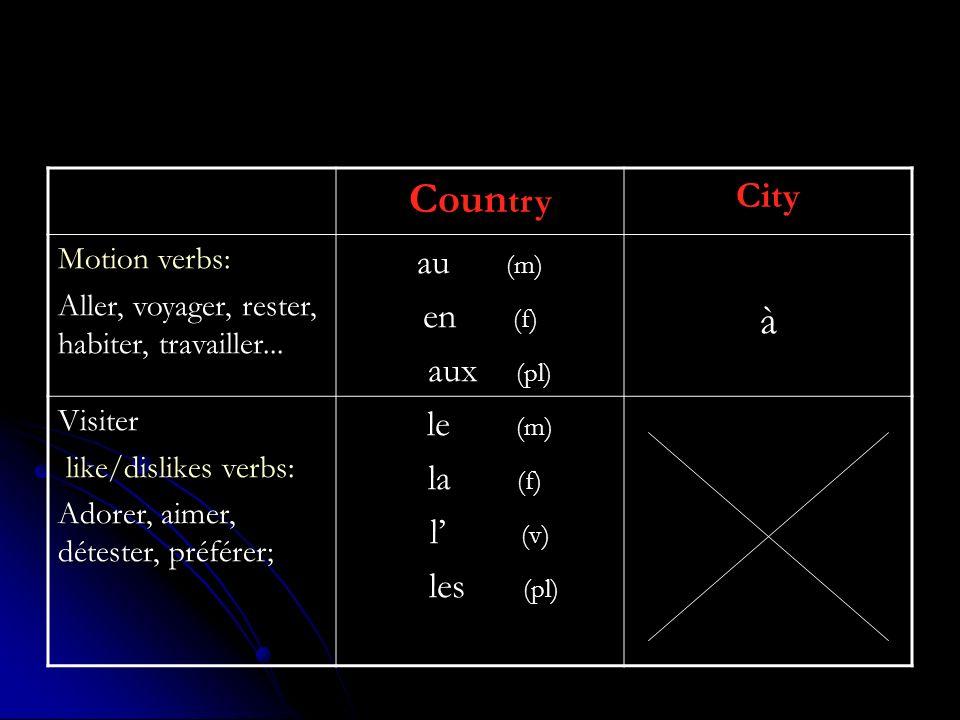 Country à City au (m) en (f) aux (pl) le (m) la (f) l' (v) les (pl)