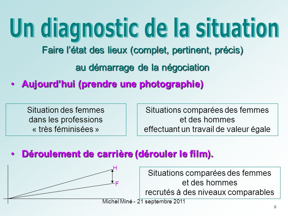 Un diagnostic de la situation