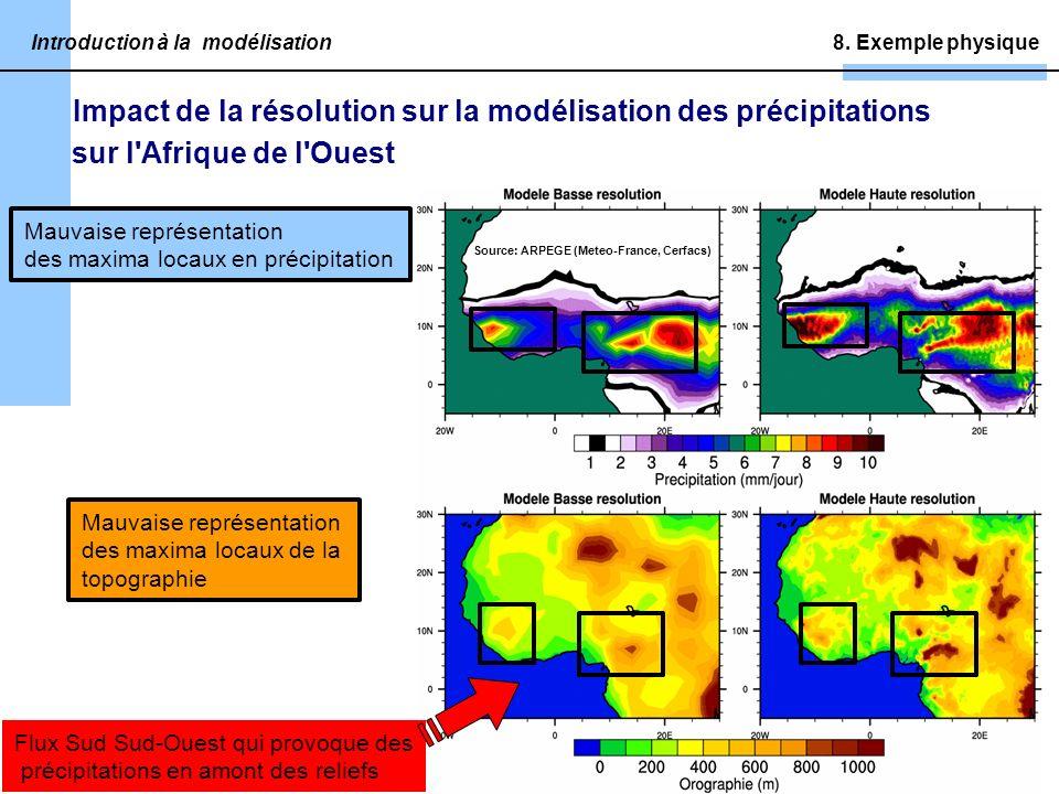Impact de la résolution sur la modélisation des précipitations