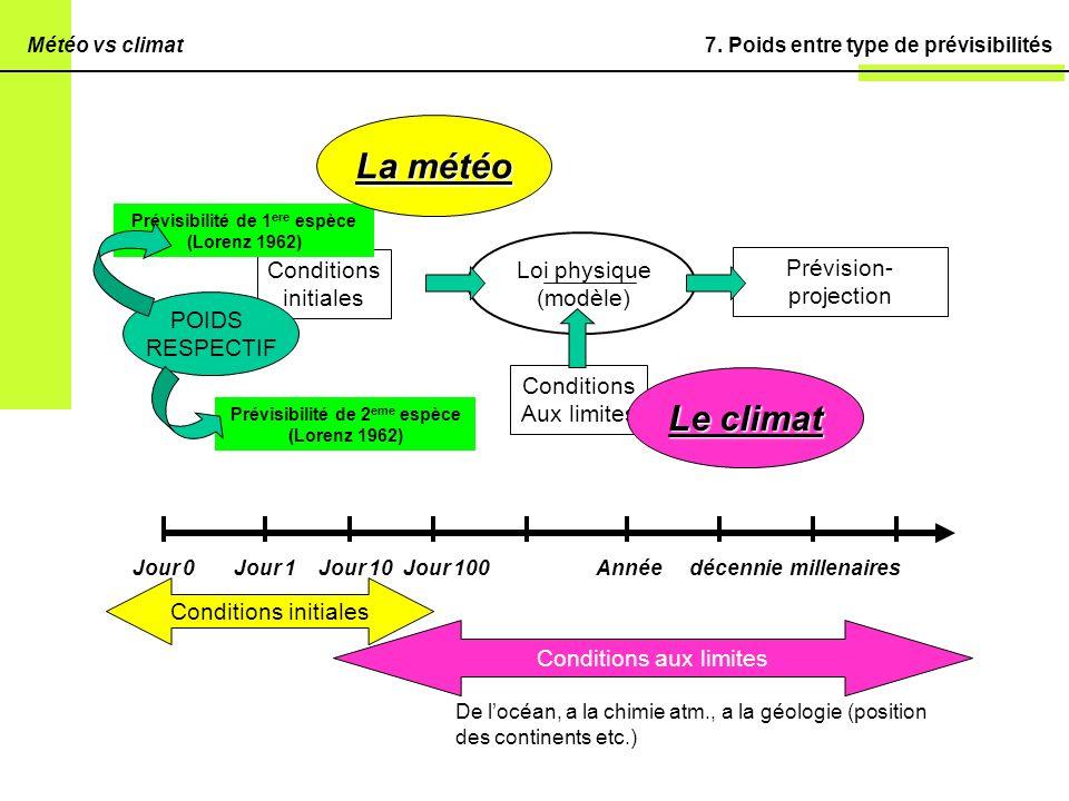 La météo Le climat POIDS RESPECTIF Conditions initiales Loi physique