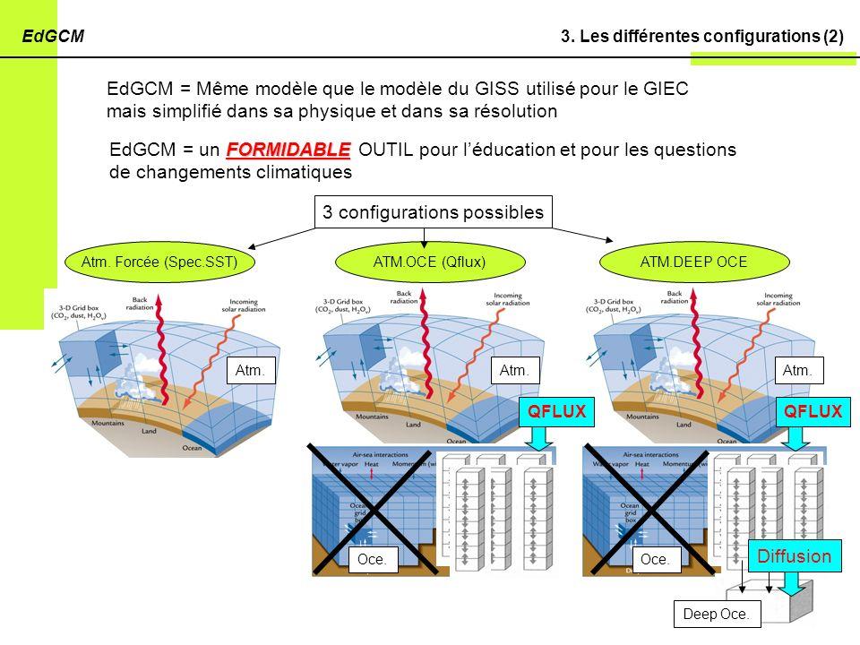 EdGCM = Même modèle que le modèle du GISS utilisé pour le GIEC