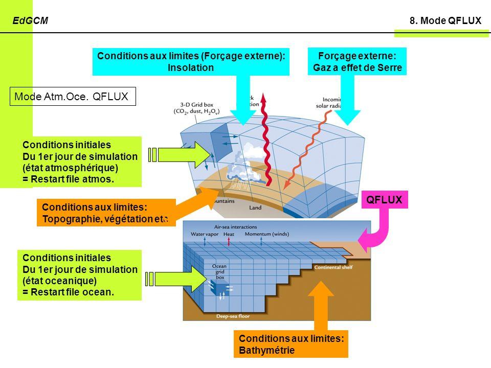 Conditions aux limites (Forçage externe):
