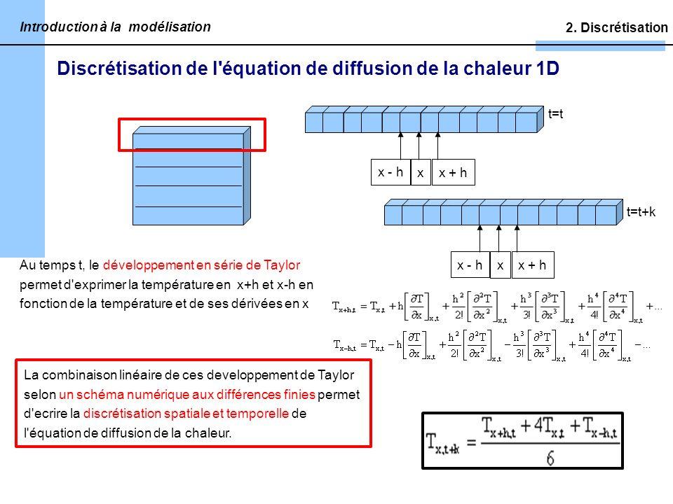 Discrétisation de l équation de diffusion de la chaleur 1D