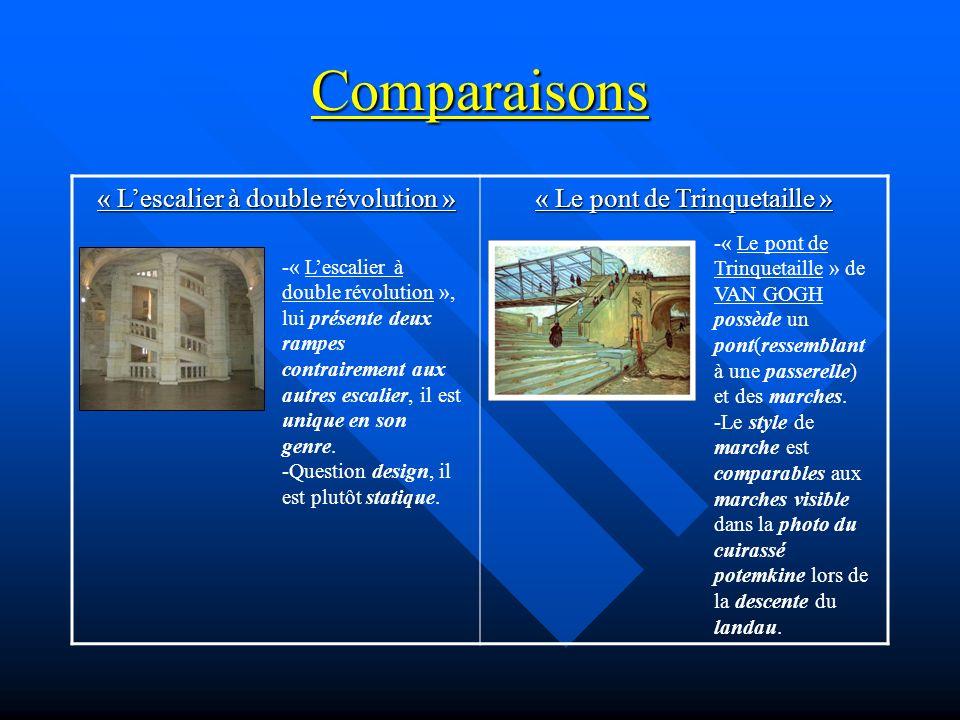 Comparaisons « L'escalier à double révolution »