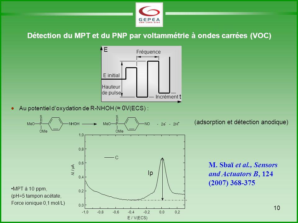 Détection du MPT et du PNP par voltammétrie à ondes carrées (VOC)