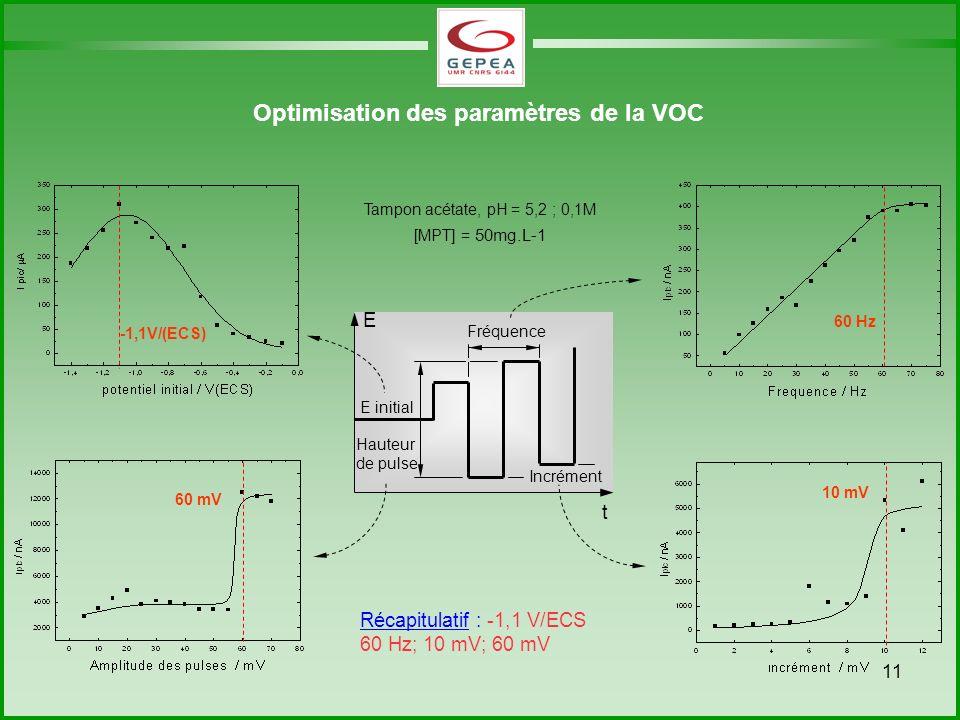 Optimisation des paramètres de la VOC