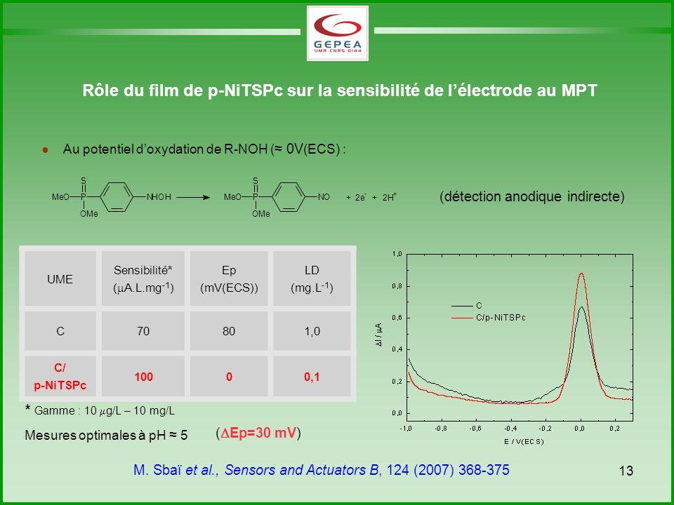 Rôle du film de p-NiTSPc sur la sensibilité de l'électrode au MPT