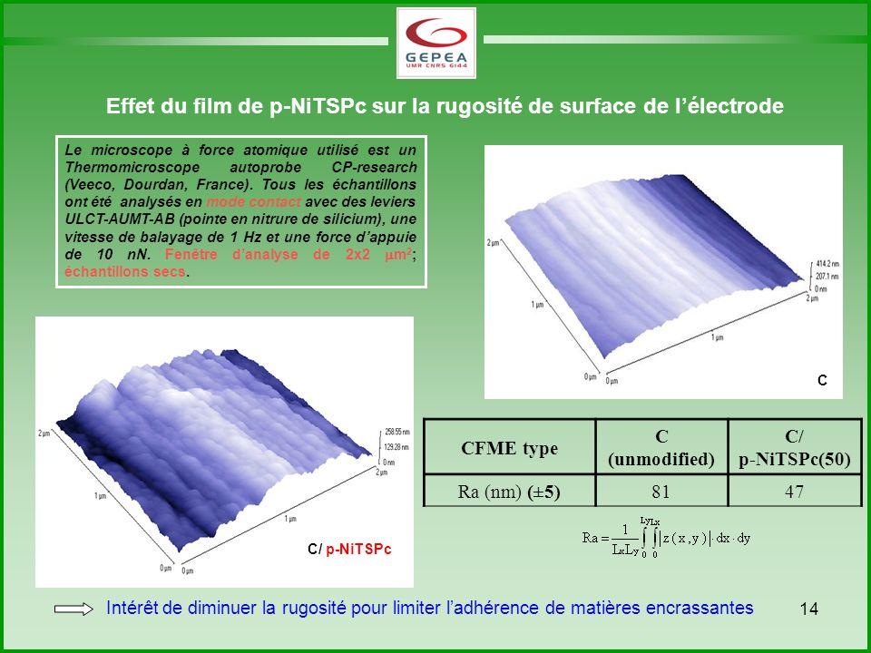 Effet du film de p-NiTSPc sur la rugosité de surface de l'électrode