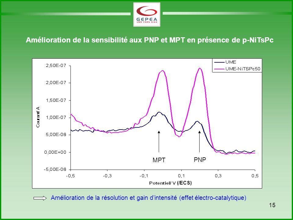 Amélioration de la sensibilité aux PNP et MPT en présence de p-NiTsPc