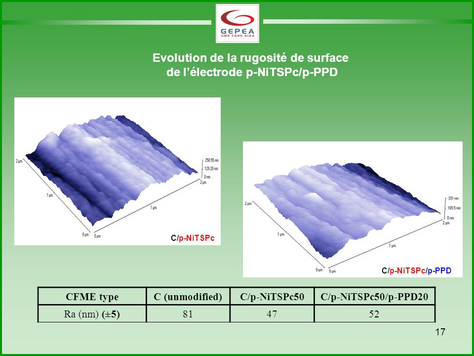 Evolution de la rugosité de surface de l'électrode p-NiTSPc/p-PPD