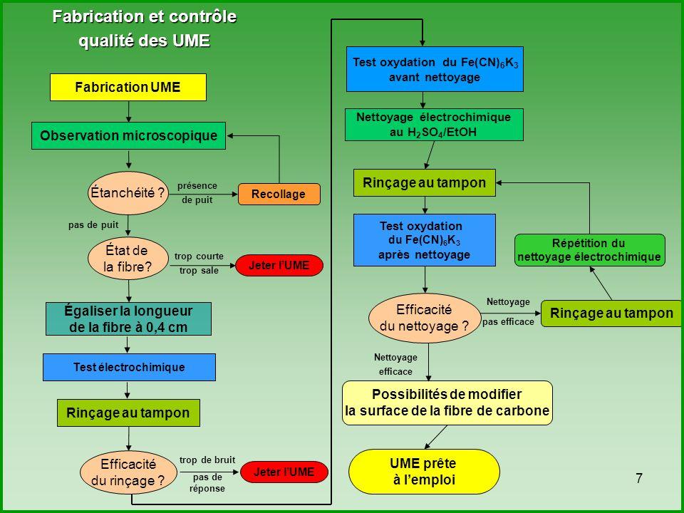 Fabrication et contrôle qualité des UME