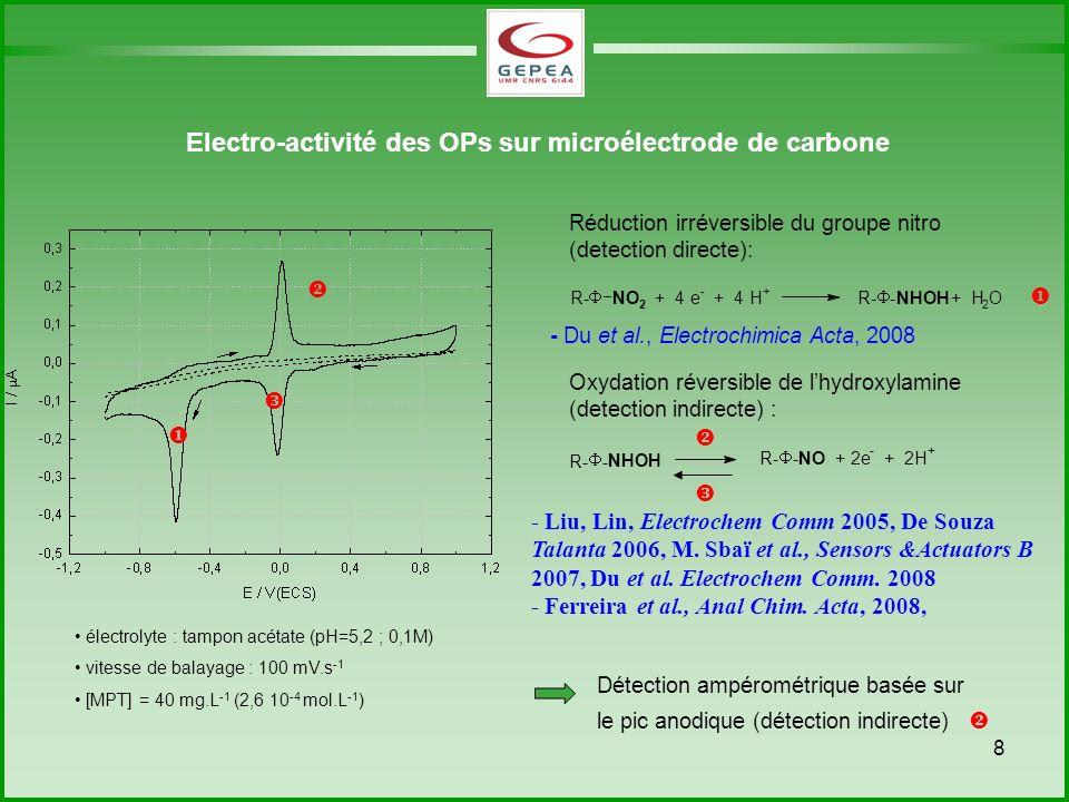 Electro-activité des OPs sur microélectrode de carbone