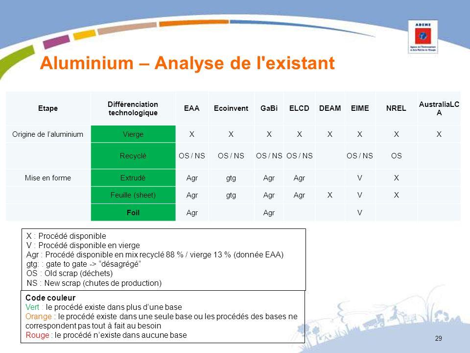 Aluminium – Analyse de l existant